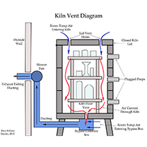 To Vent or Not to Vent - Kiln Vent Diagram